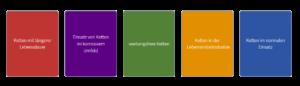 Spezielle Rollenketten für unterschiedliche Anforderungen