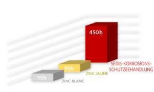 Salzsprühtest für Rollenketten gemäß ASTMB117